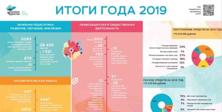 Буклет «Итоги 2019 года»